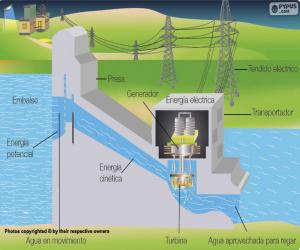 Operation of a hydroelectric power station (Spanish) puzzle