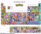 The periodic table of Pokémon