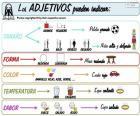 Adjectives (Spanish)